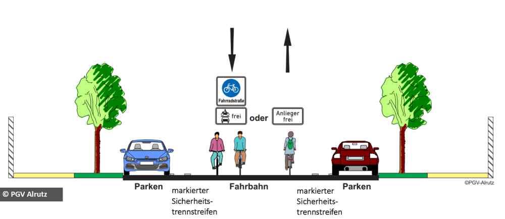 """So kann man sich den Querschnitt der künftigen Radvorrangstraßen bzw. """"Fahrradstraßen"""" in Dresden vorstellen: Die Fahrbahn ist primär für Radler gedacht, die dort auch nebeneinander fahren dürfen. Autos können durch Zusatzschilder zugelassen werden, müssen aber den Fahrrädern Vorrang einräumen und dürfen sich höchstens mit Tempo 30 fortbewegen. Grafik: PGV Alrutz für die LHD"""
